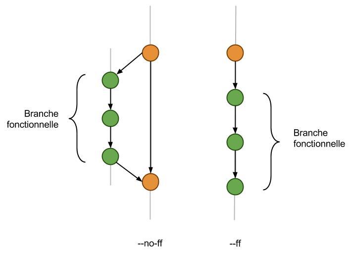 git merge --no-ff --ff (1)